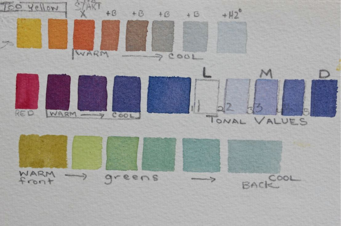 Watercolour Beginners: Paint with Just 3 Colours