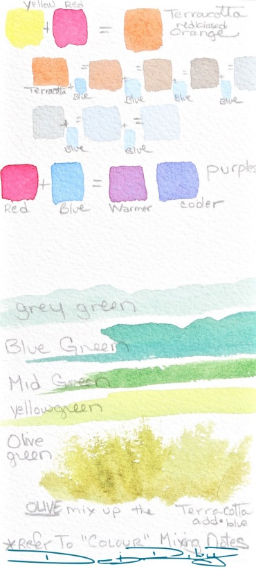 beginners watercolour mixing chart debiriley.com